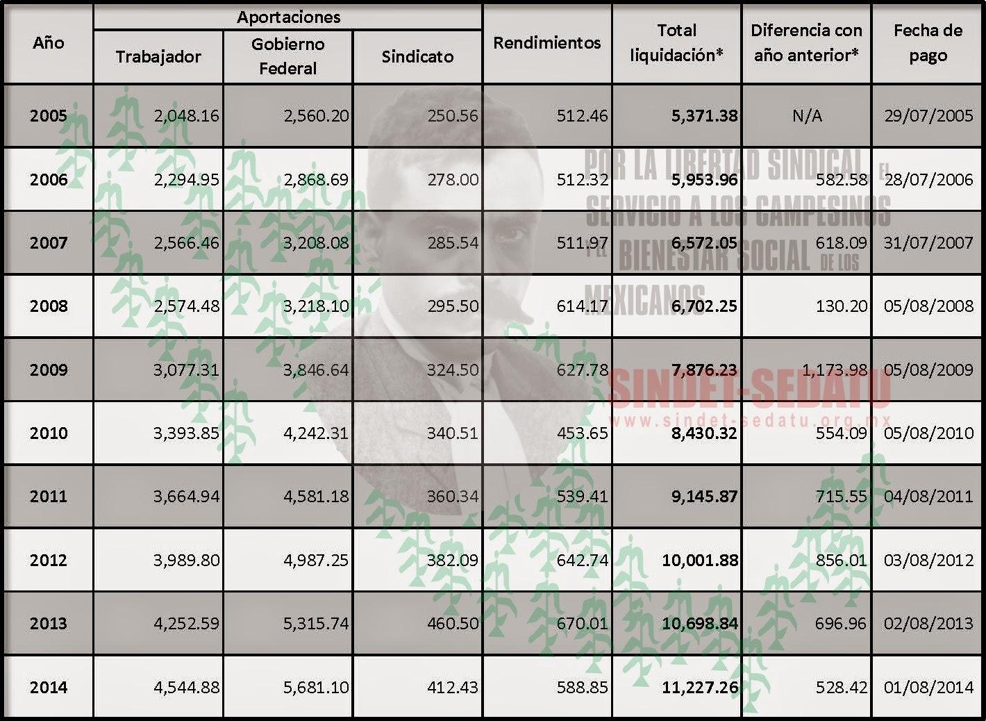 http://sindet-sedatu.org.mx/web/doctos/Resumen_FONAC_14.pdf