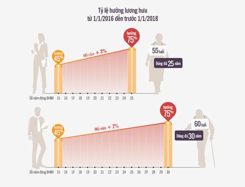 Mức hưởng lương hưu mà người lao động được hưởng theo quy định
