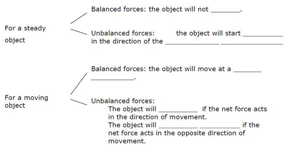 Uso de Recursos Educativos Abiertos para AICLE Forces 2 ESO – Balanced and Unbalanced Forces Worksheet