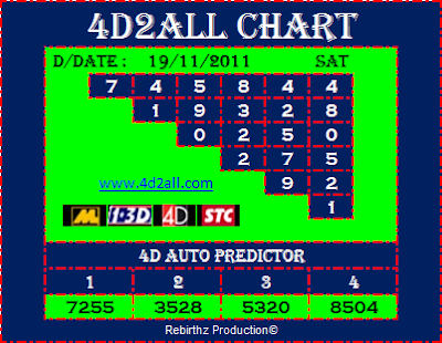 4d2all 4D Prediction Chart & Tips 19.11.2011 (Magnum 4D, Damacai