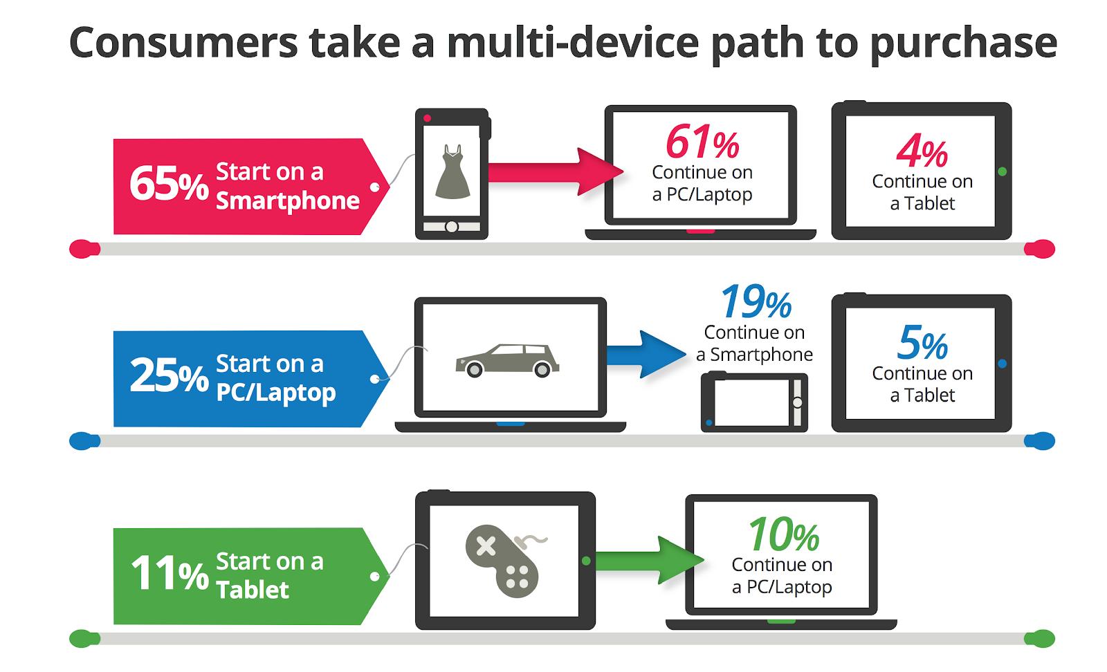 O comportamento do consumidor mudou graças à introdução de novos dispositivos no seu dia-a-dia