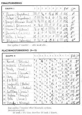 Clasificación final del II Campeonato Mundial Juvenil de Ajedrez