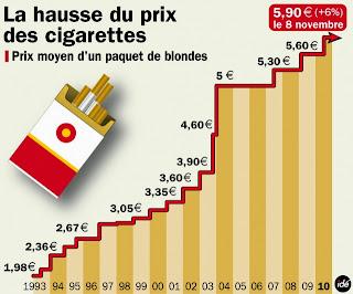 lutte anti tabac france le prix des cigarettes augmentera lundi de 20 centimes. Black Bedroom Furniture Sets. Home Design Ideas