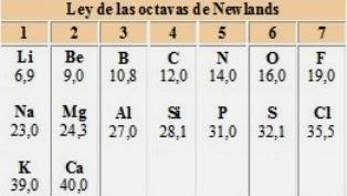 tabla peridica de mendelyev - Tabla Periodica Newlands
