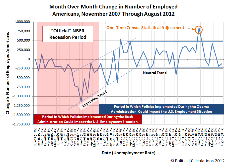 Month Over Month Change in Number of Employed Americans, November 2007 Through August 2012