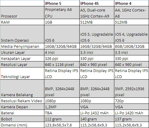 Perbandingan iPhone 5