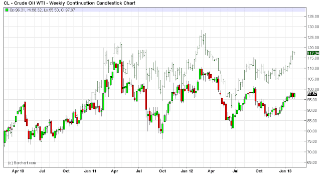 3+year+brent+spread.png