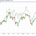 WTI – Brent Spread to test $30 Level in 2013