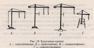 Грузоподъемные машины и механизмы: Башенные краны