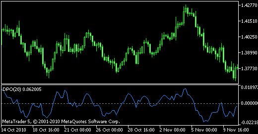 indicador técnico Detrend Price Oscillator
