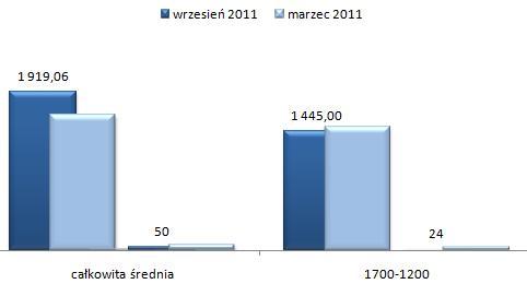 ceny wynajmu mieszkań Żoliborz Warszawa, kawalerki
