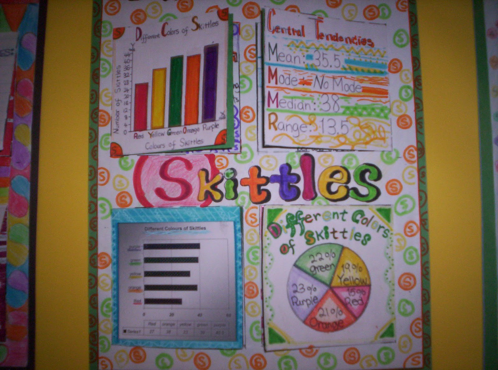 Under but over smarties skittles data analysis and graphing