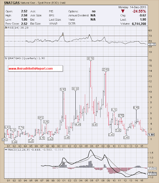 Natural Gas - CME :Breaks low level of 2001. All Eyes on $ 1.63, 1998 Bottom.