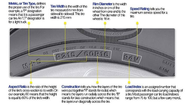how to read car tyre numbers