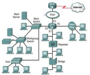 Jaringan komputer dan pengertiannya
