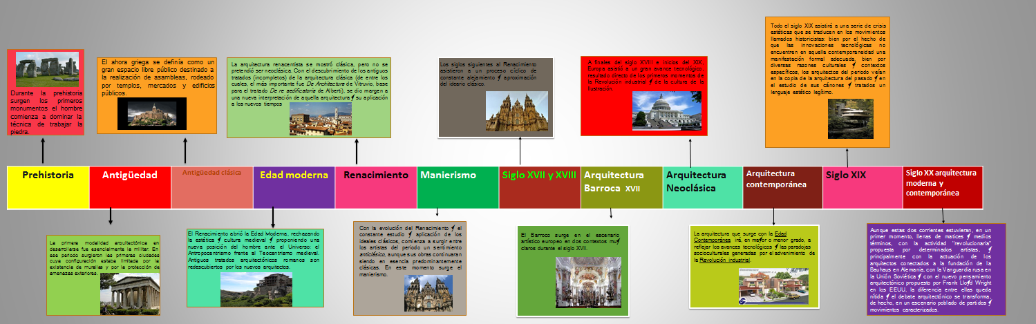 Historia del arte 03 2014 for Arquitectura en linea