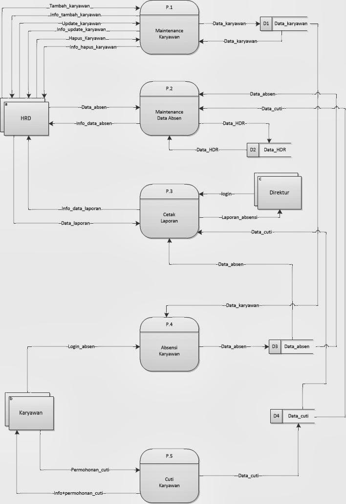 My project 21 penjelasan dfd level 0 sistem absensi karyawan ccuart Image collections
