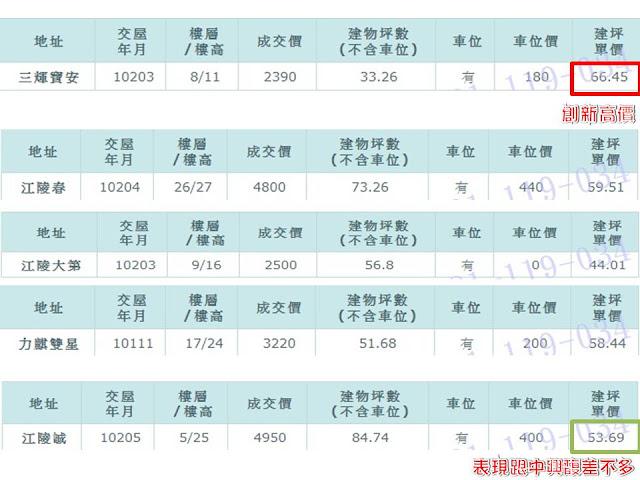 2013年5月份成交行情探討 [大坪林商圈]