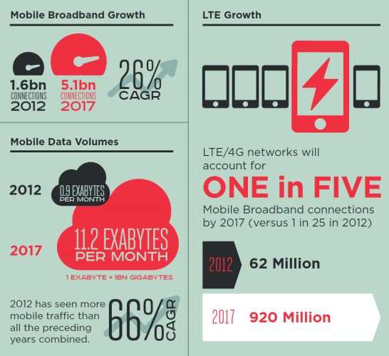 1billion users to have 4g  by 2017