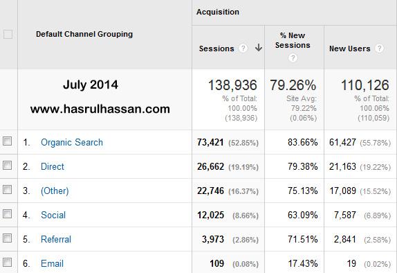 Statistik Blog Mei, Jun dan Julai 2014