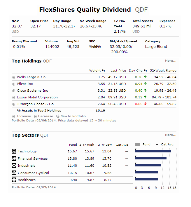 FlexShares Quality Dividend Index Fund | QDF