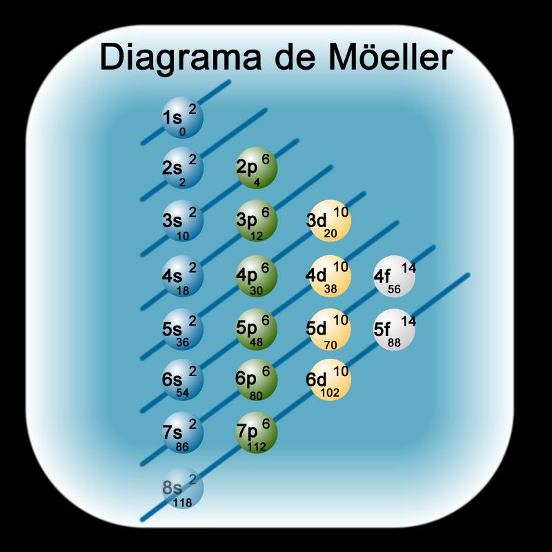 Fsica y qumica eso y bachillerato diagrama de meller viernes 19 de abril de 2013 urtaz Images