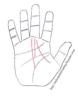 accident line palmistry