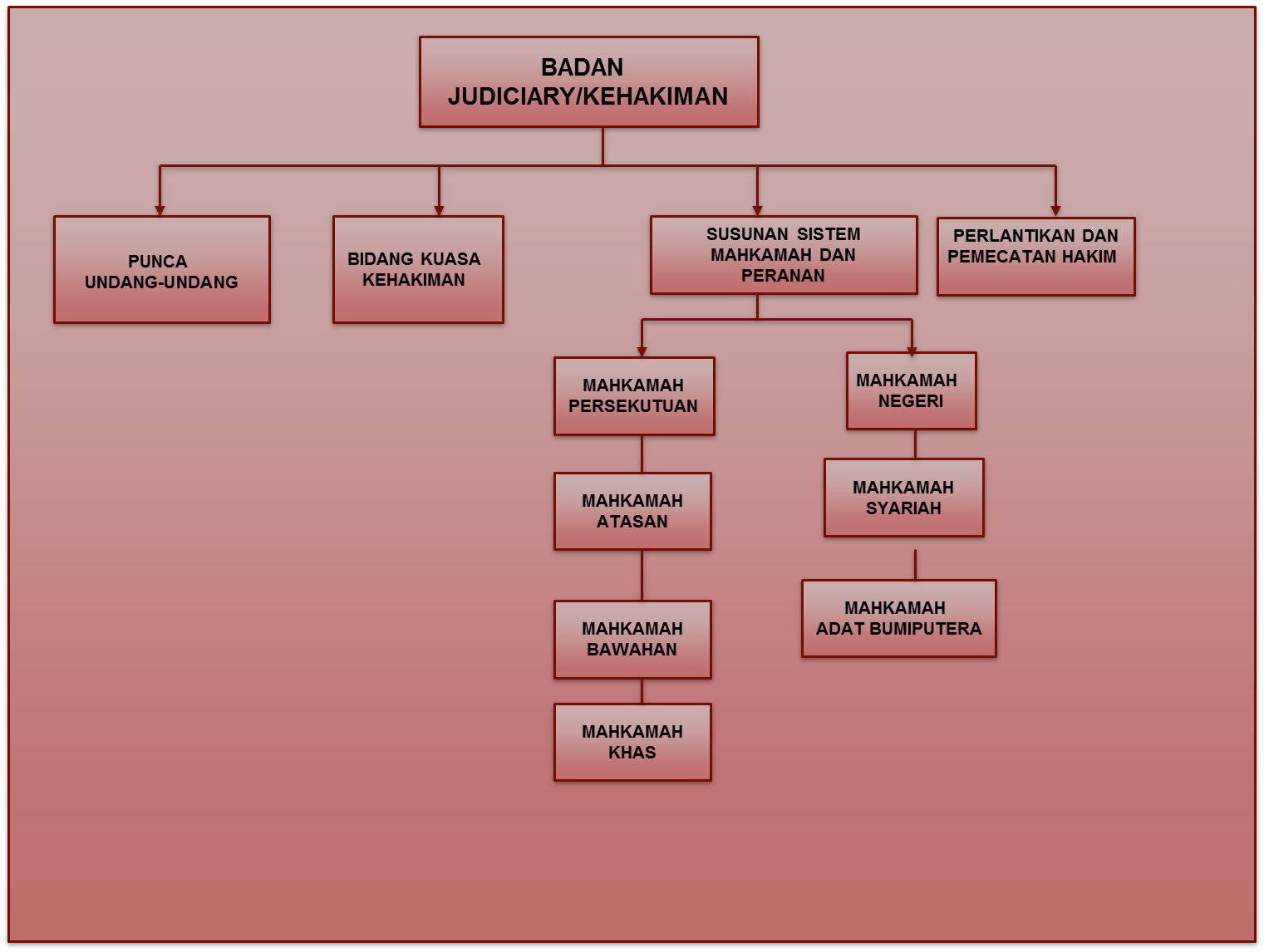 Kompenen Utama Sistem Kerajaan Malaysia Essay