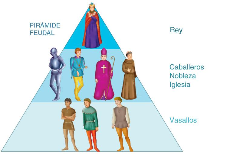 Piramide social de la edad media | Clases de Historia