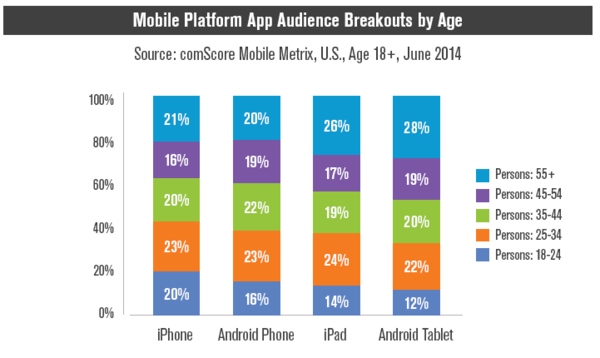 iOS users vs Android users : which OS us used by demographically younger audience