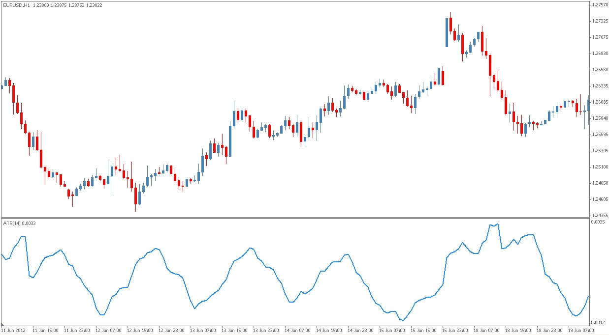Forex average true range indicator