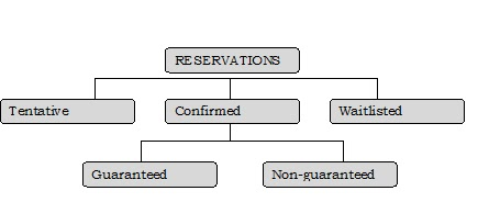 Hotel management and hospitality education resource reservation a tentative reservation is one in which the hotel has not sent a confirmation letter to spiritdancerdesigns Choice Image