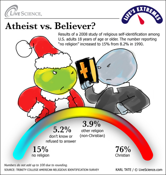 secular vs religion world view Secular humanism (sh) is a well-defined worldview the humanist manifestos of 1933, 1973, and 2000 explain the details of their beliefs topping the list is their belief that god does not exist, or at least there is insufficient evidence for the existence of god.