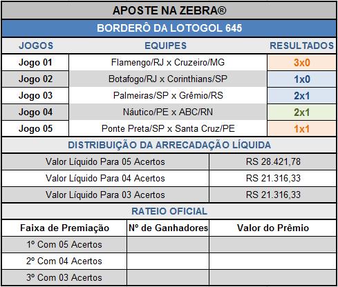 LOTOGOL 645 - BORDERÔ PARCIAL