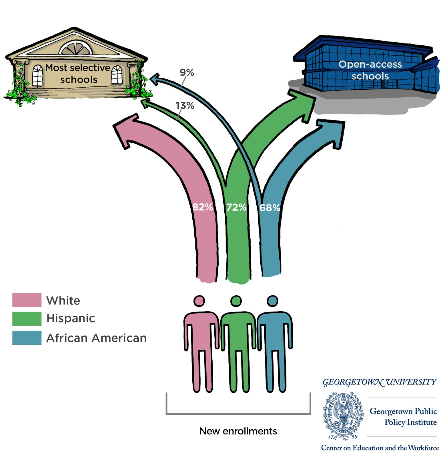 The Separate Unequal Education Of >> Education In The Us Separate And Unequal Data In The News