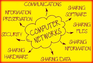 Byte Ordering   Bytes In order (Computer Networks)