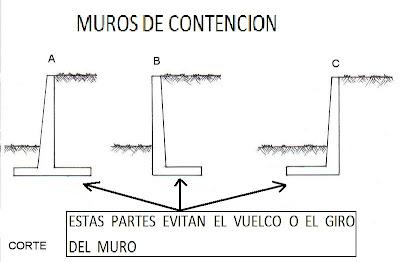 ejemplo de muros de contencion
