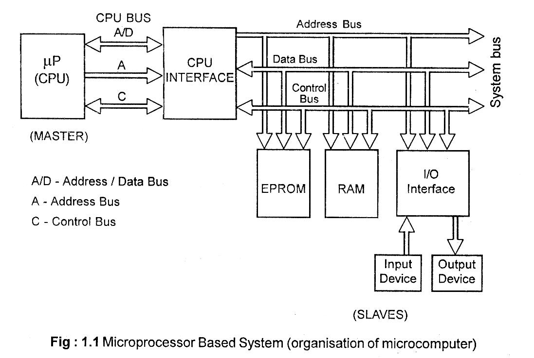 a  u0026quot media to get u0026quot  all datas in electrical science       intel 8085 microprocessor based system
