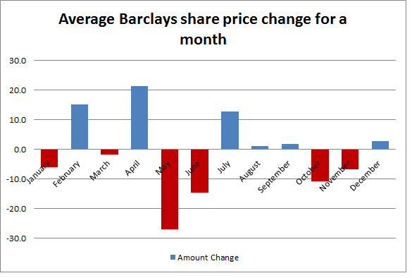 Average Barclays share price change for a month