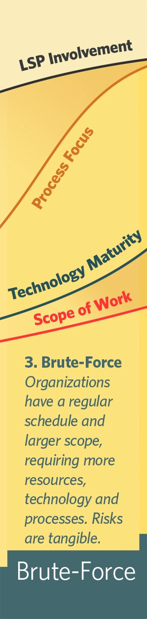 Brute force stage in localization maturity
