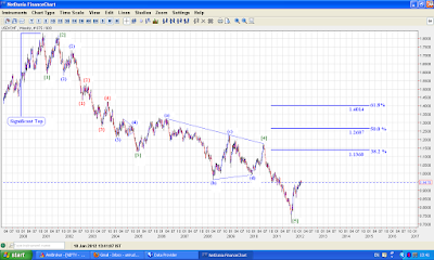 USD CHF, big 5 wave move down seems to completed!
