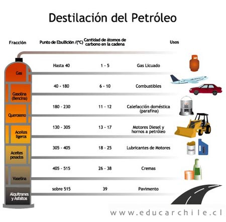 Esquema de Destilacion