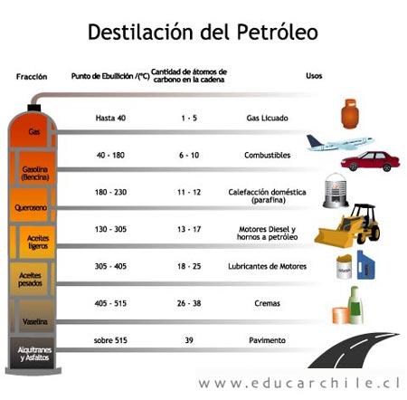 La estampa de la gasolina sobre el cero