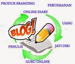 Manfaat Luar Biasa Blog Bagi Anak Muda