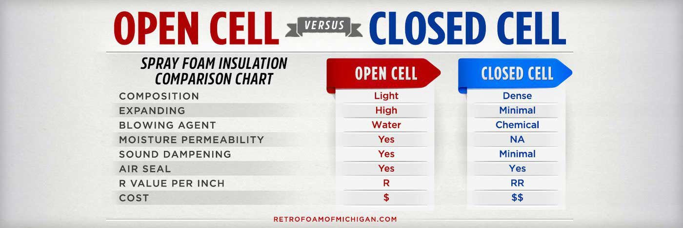 Open Cell Vs Closed Cell