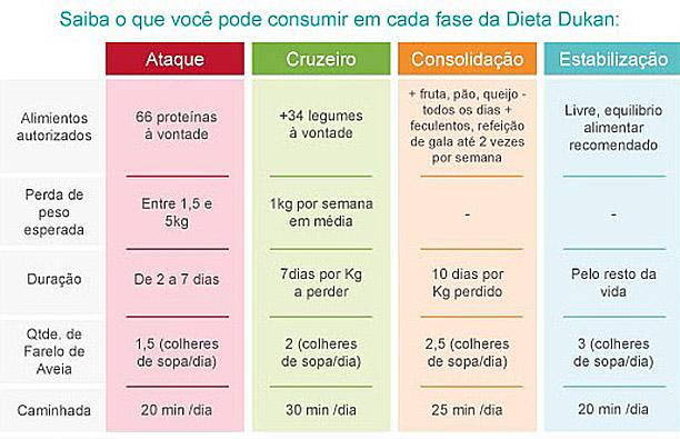 Dukan Dieta Cruzeiro Fase Legumes Ricos Em Fibra Agfeeddebet Gq
