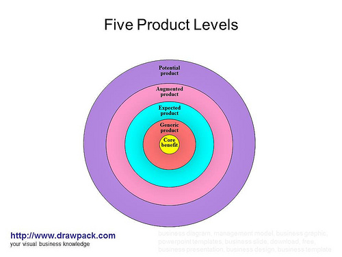 Marketing Management And Analysis Setting Product Strategy And