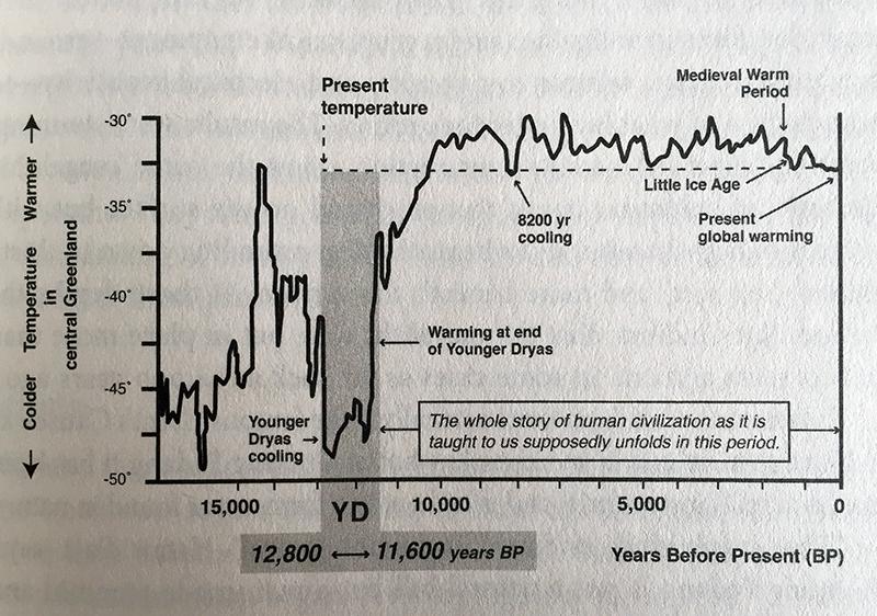 Carbon dating adalah