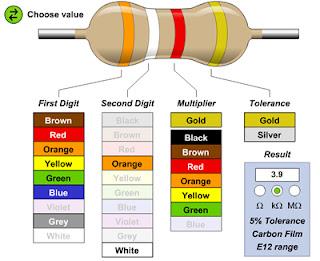 Calcular valor ohmnico de una resistencia eléctrica. Código de colores