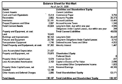 example of horizontal statement of financial position balance sheet